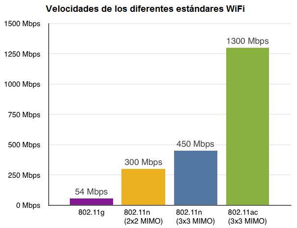 informatica-sevilla-wifi-velocidades