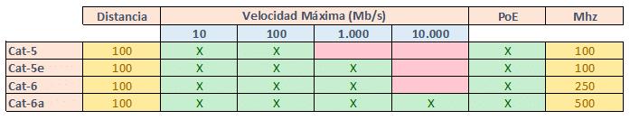 Clasificacion-cables-de-red-informatica-sevilla