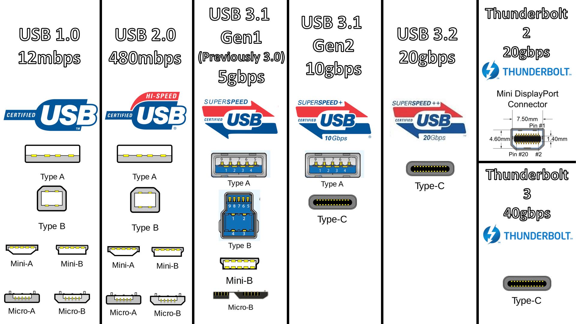 informatica-sevilla-comparativa-usb